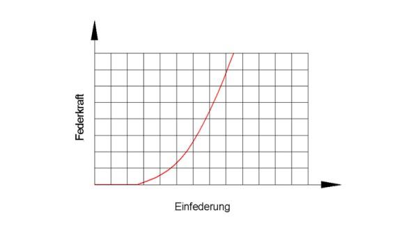 molla non lineare